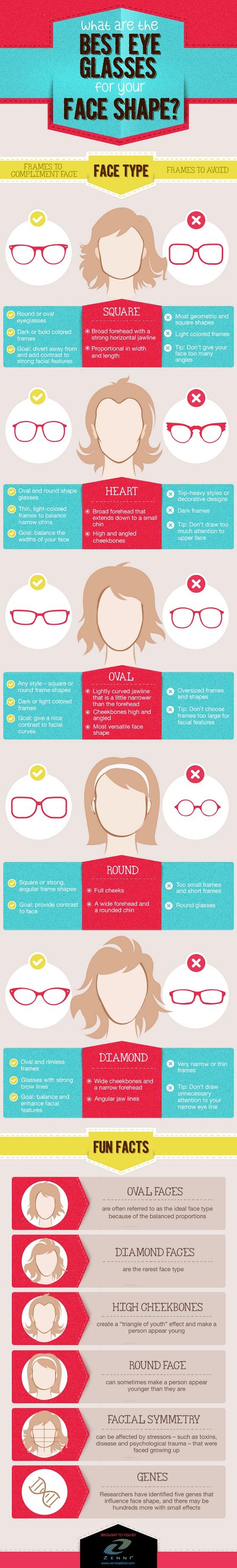 glasses-chart
